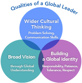 Qualities of a Global Leader
